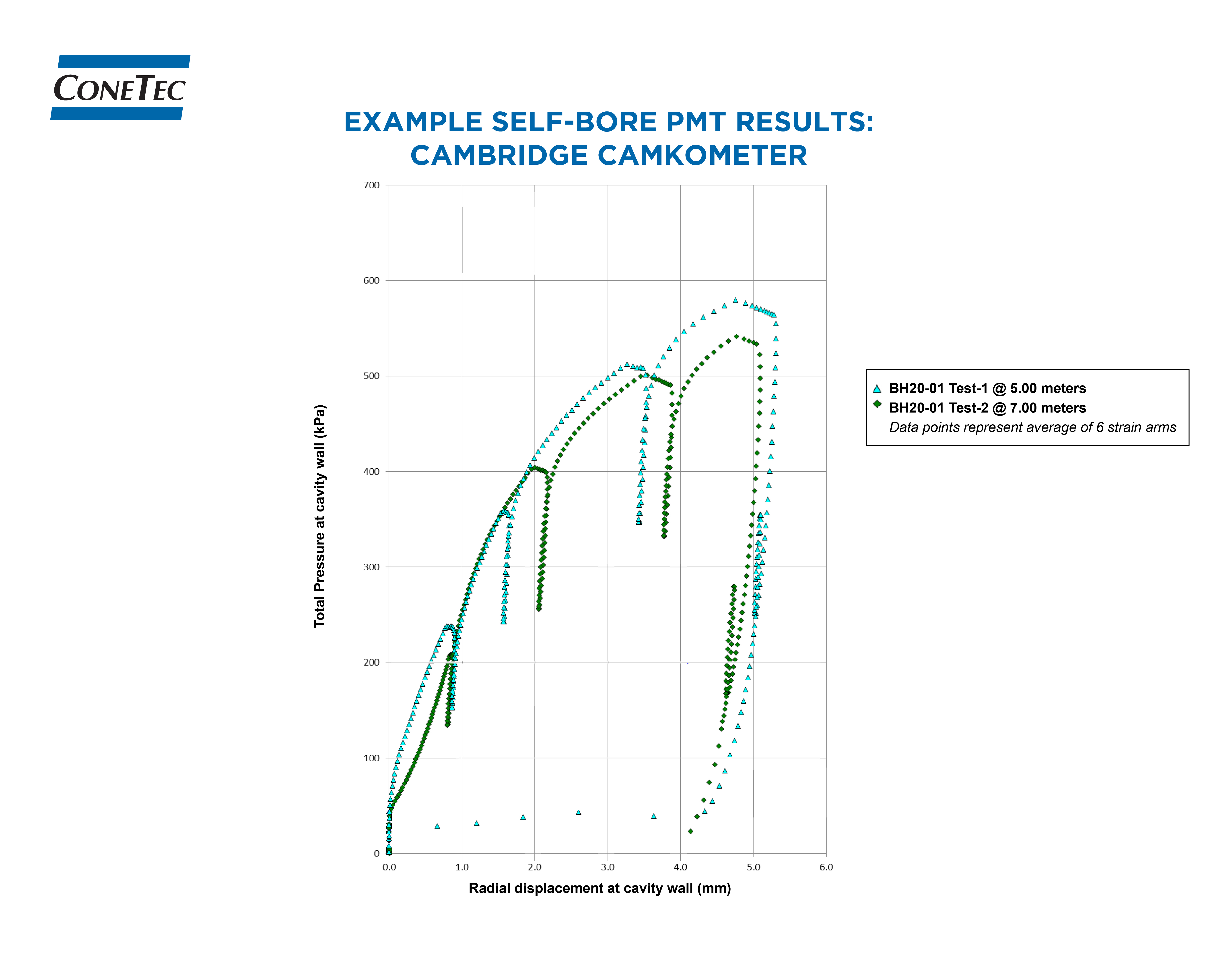 Figures and Data 1 - Example Pre-Bore PMT Results - Cambridge Camkometer-01-01.jpg