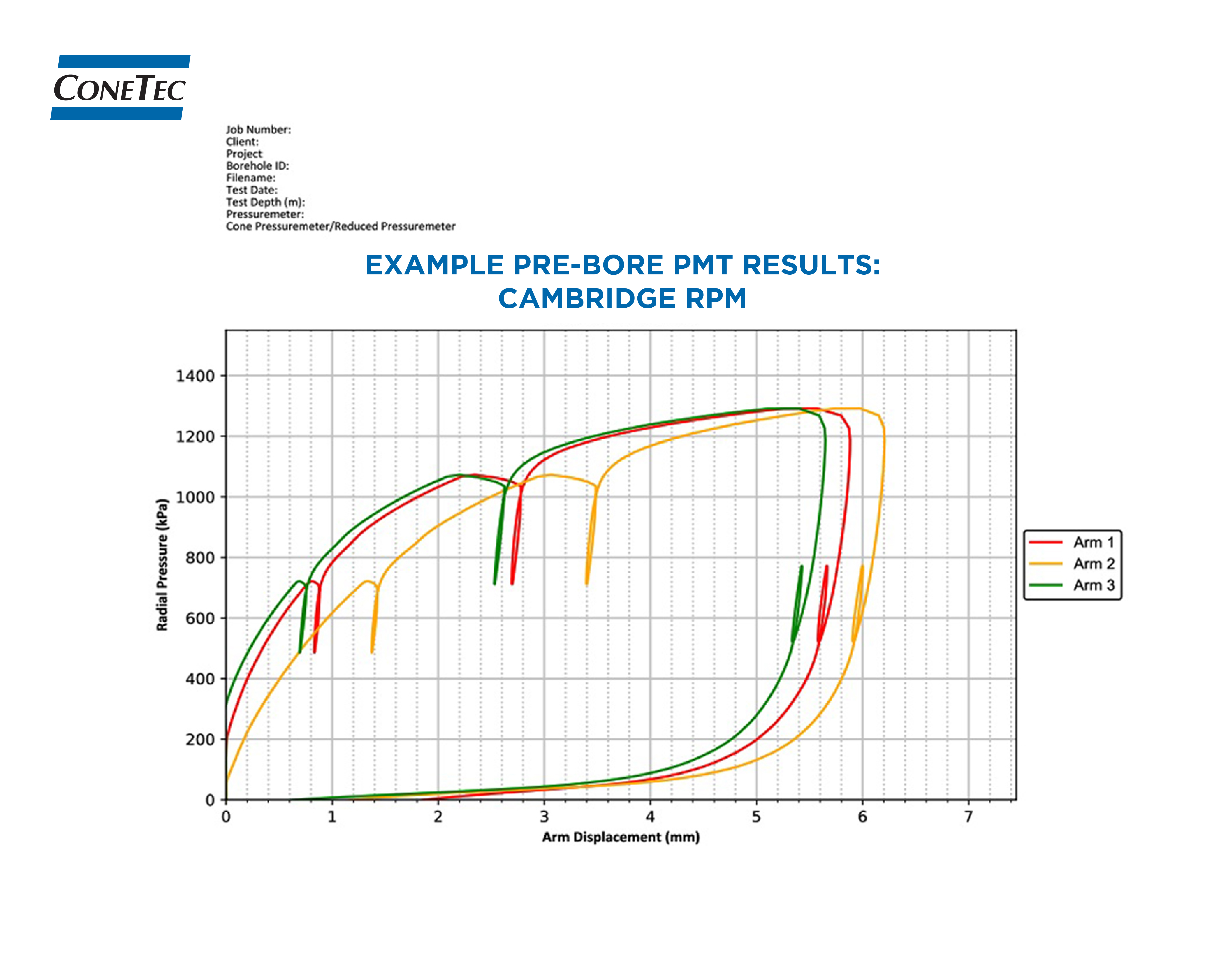 Figures and Data 3 - Example Pre-Bore PMT Results - Cambridge RPM-01-01-03.jpg