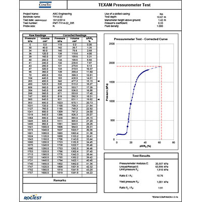 PMT Figure and Data 1